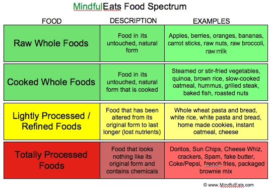 Mindful Eats Food Spectrum