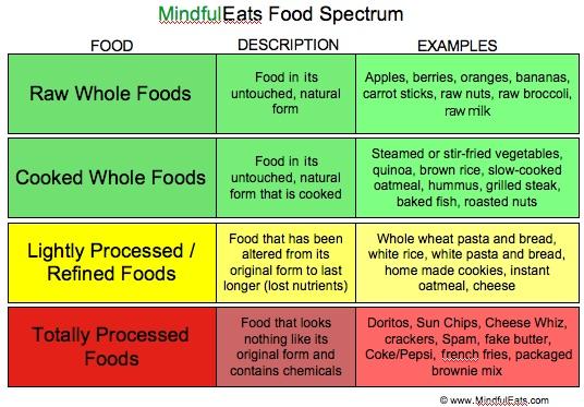 Mindful Eats Food Spectrum